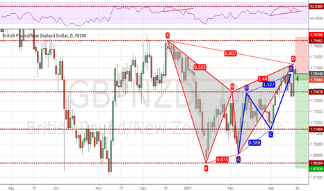 GBPNZD: gbpnzd will drop down soon