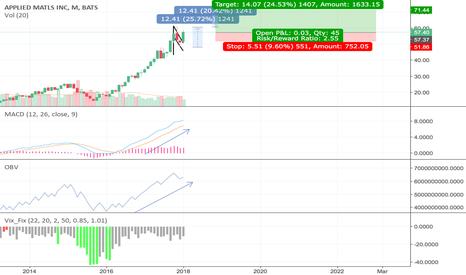 AMAT: #AMAT #stock #long #buy #bullflag