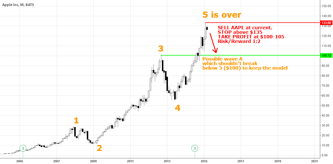 SELL AAPL (possible wave A, Elliott)