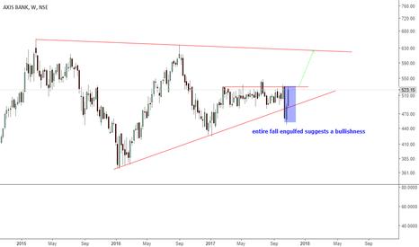 AXISBANK: axis bank- next big mover ??