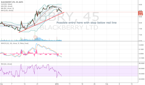 BBRY: BBRY good outlook