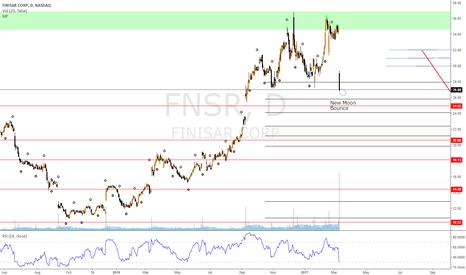FNSR: FNSR NEW MOON BOUNCE