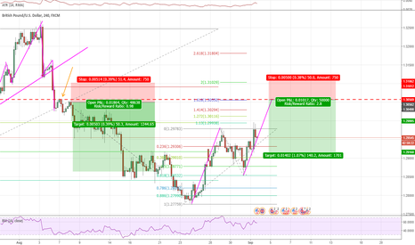 GBPUSD: AB=CD + 1.618 inv at daily structurelevel