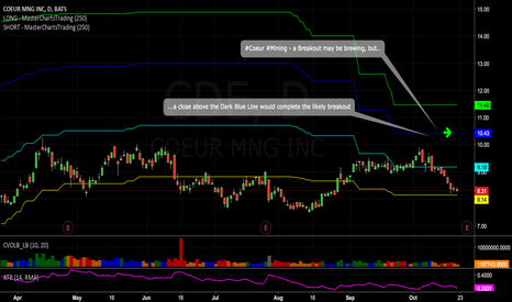 CDE: #Coeur #Mining - a Breakout may be brewing, but..