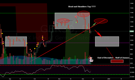 GER30: Dax long brief Position, in the end..!!!!!