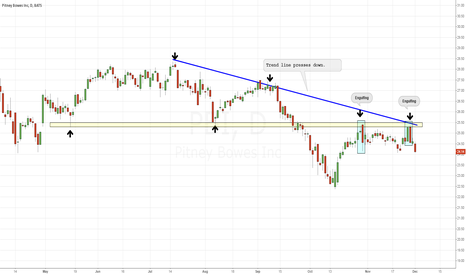 PBI: The support line has turned into a resistance line.