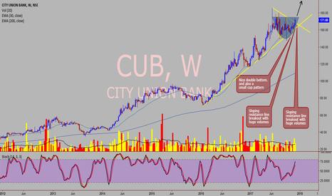 CUB: City Union Bank - Weekly Chart