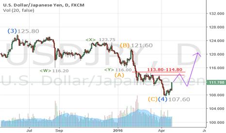 USDJPY: USDJPY has bottomed at 107.60 for the long term
