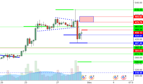 ETHUSD: ETHUSD Perspective And Levels: Initial Selling And 345?