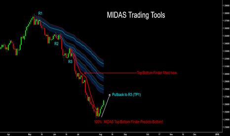 USDCAD: USD/CAD - MIDAS Top/Bottom Finder Predicts Market Low