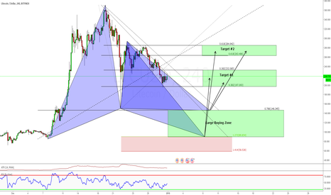 LTCUSD: Advance Gartley Long, 4H 2 x Trading options