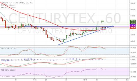 CENTURYTEX: Ascending Triangle on Century Tex - Long