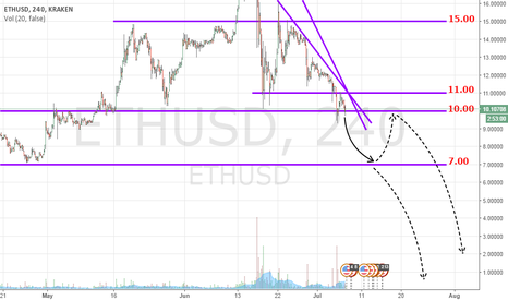 ETHUSD: Right on track: eth downhill