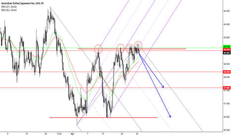 AUDJPY: 150427_Potential Short Trade =)