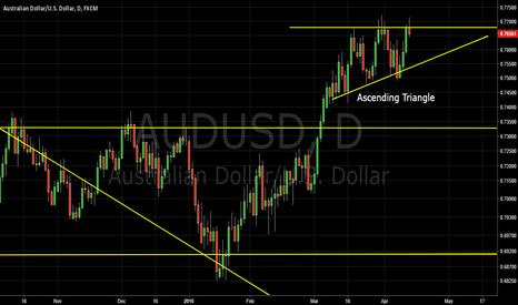 AUDUSD: Ascending Triangle AUDUSD