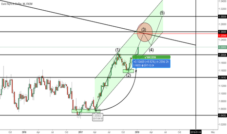 EURUSD: EUR/USD can reach up to 1.26000 sub purchased 1.30000