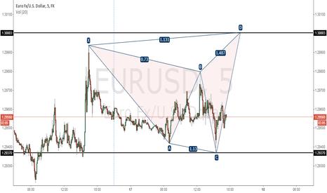 EURUSD: LONG EURO TO 1,30