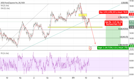 GBPJPY: GBPJPY respecting ABCD pattern