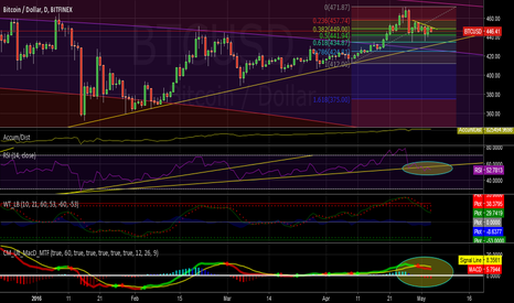 BTCUSD: Supports testing
