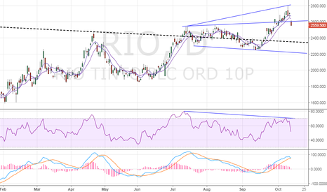 RIO: Rio Tinto – Gaps lower, re-enters expanding channel