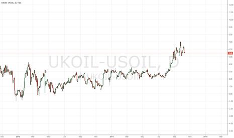 UKOIL-USOIL: UKOIL-USOIL Spread trading possibility