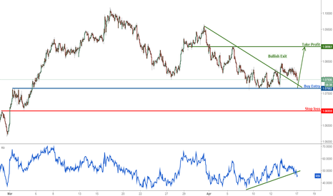 AUDNZD: AUDNZD bouncing up perfectly, remain bullish