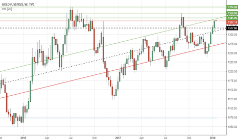 GOLD: Gold's weekly outlook: Jan 15-19