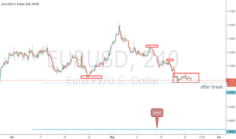EURUSD: eurusd short h4 300 pips puls target