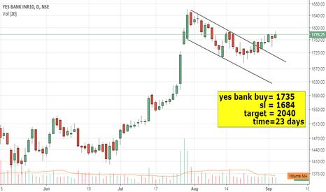 YESBANK: yes bank long