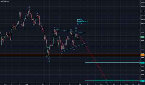NIFTY: Possible Triangle in Nifty (Elliott Wave Analysis)