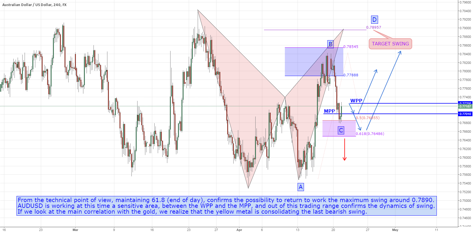 AUDUSD: ABCD in Development