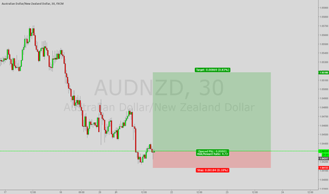 AUDNZD: *Trade of the Day* Long AUD/NZD