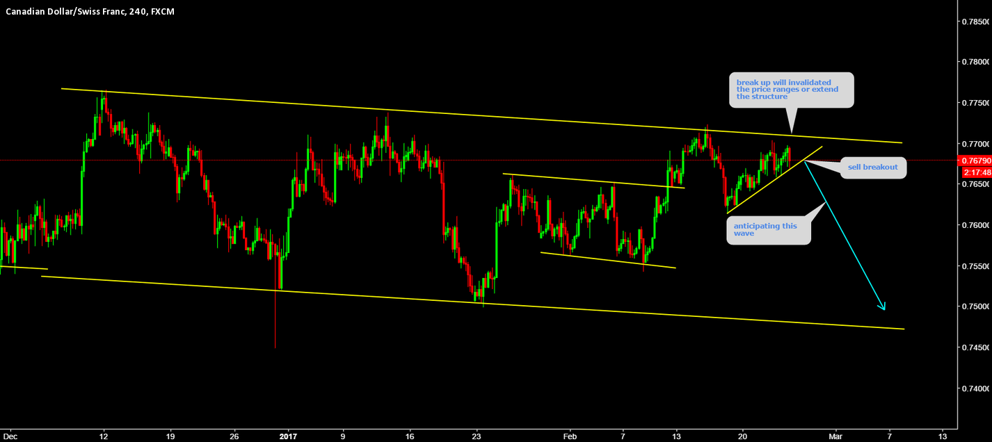 CADCHF is on critical point breakout is ahead.........!!!!!!!!!!