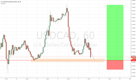 USDCAD: USDCAD Double Bottom Swing Opportuity
