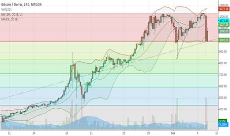 BTCUSD: Technicals DO Work with BTCUSD