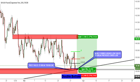 GBPJPY: G/J Double Bottom
