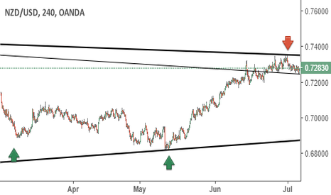 NZDUSD: NZD/USD potential downfall