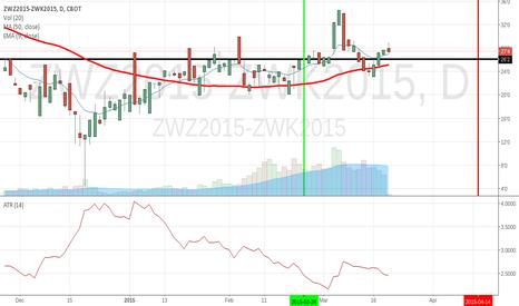 ZWZ2015-ZWK2015: ZWZ-2015-ZWK2015
