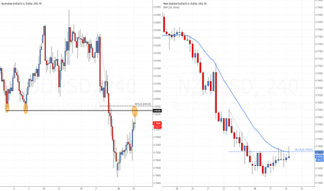 NZDUSD: WITH-TREND PIN BARS SHAPING UP ON AUD AND NZD