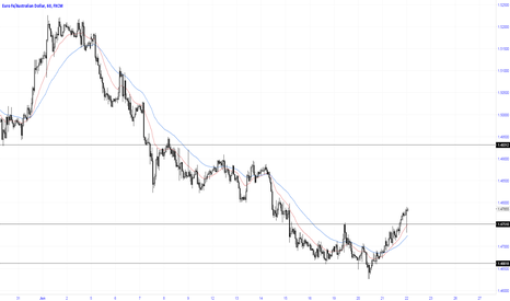 EURAUD: Breakout resistance with re-test