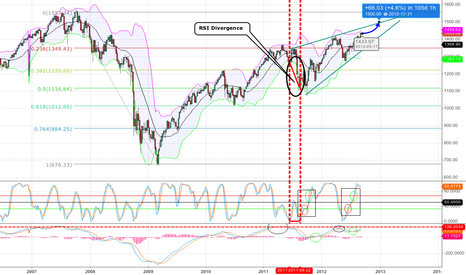 SPX: FORECAST SPX  END YEAR
