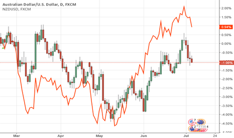 AUDUSD: Correlation between NZ and AU