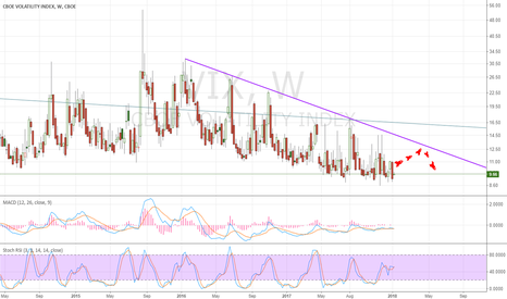 VIX: VIX hit the roof & dive