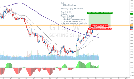 G13: Genting Weekly Dip (2nd Trench)
