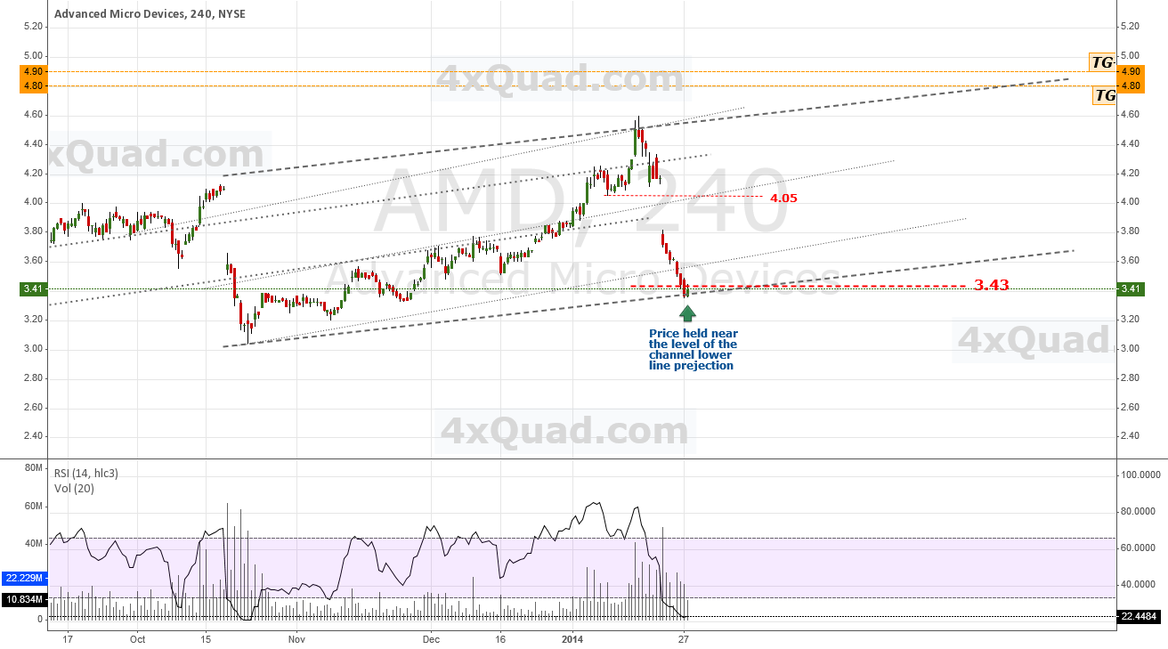 Update: Projected Channel-Low Holds Up | #AMD #NYSE