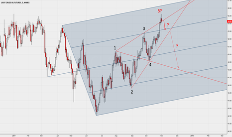 CL1!: Daily, possible bearish Wolfe Wave pattern on watch