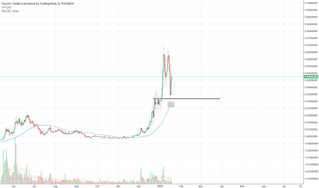 SCUSD: Various cryptos putting in the same pattern, see next few