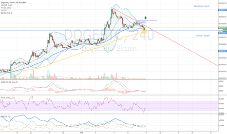 DOGEBTC: Dogecoin Buy Opportunity