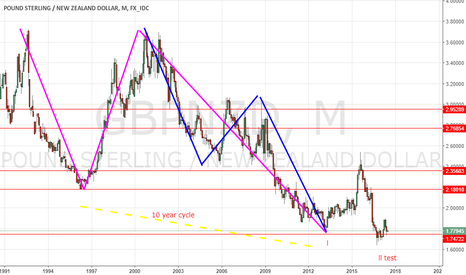 GBPNZD: new cycle