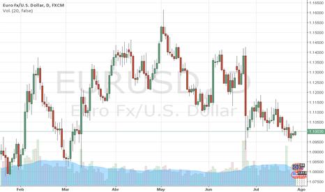 EURUSD: EURUSD: El EURO espera a la FED (Clave 1.0980), Marco Da Costa